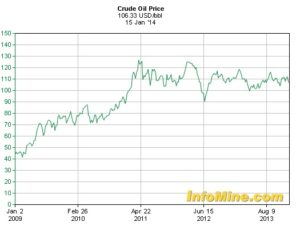 5yearcrudeoilprices