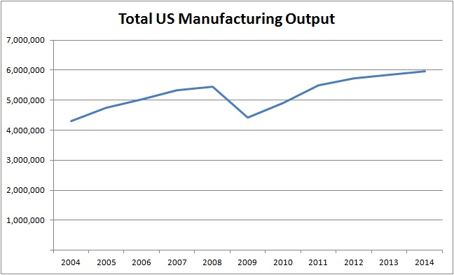 totalmanufacturingoutput