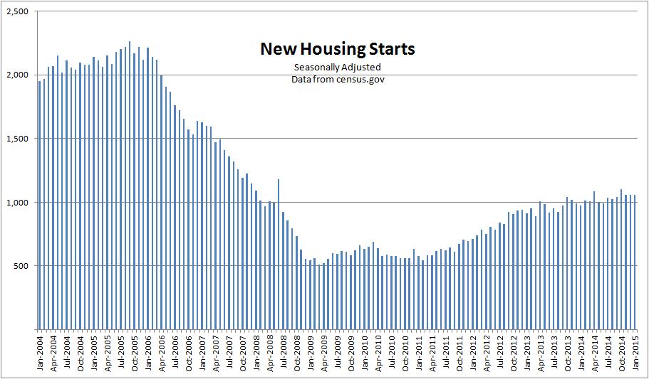 2015housingstarts