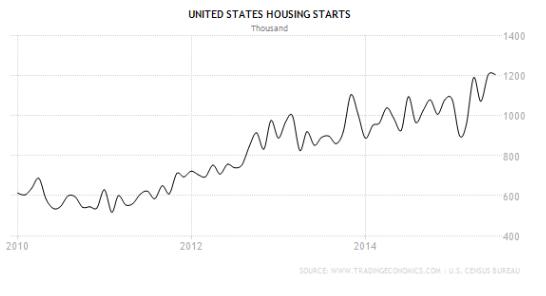 housingnewstarts