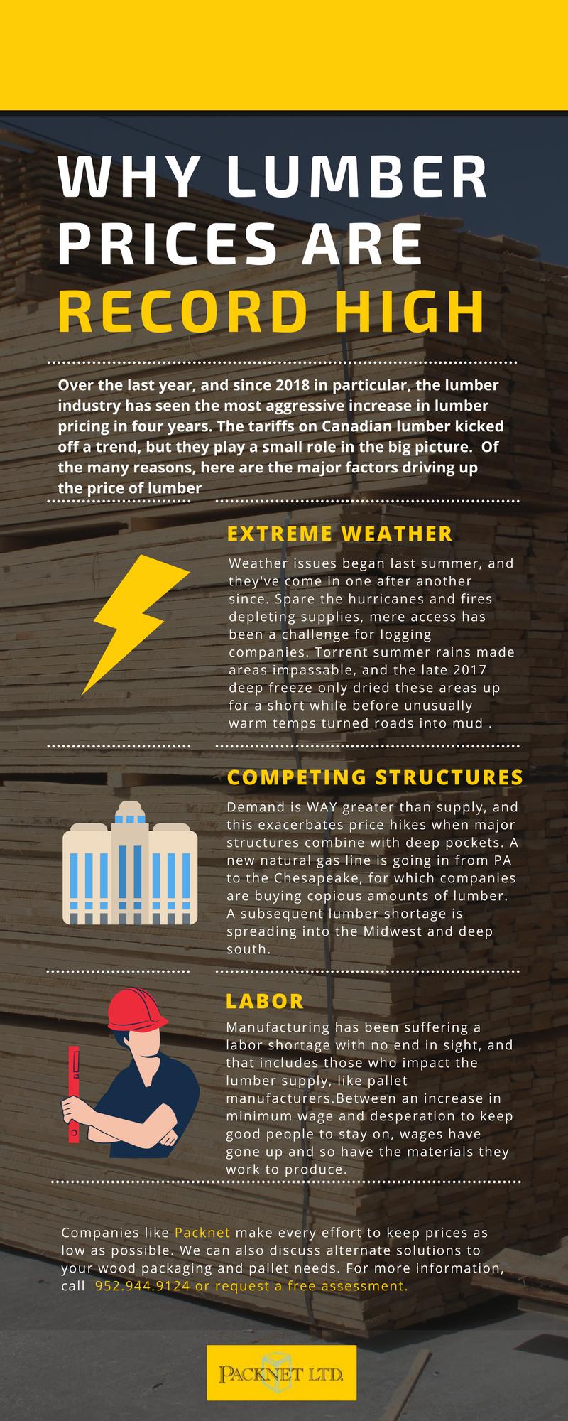 lumberpricinginfograph
