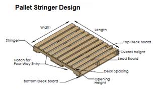 Stringer Design