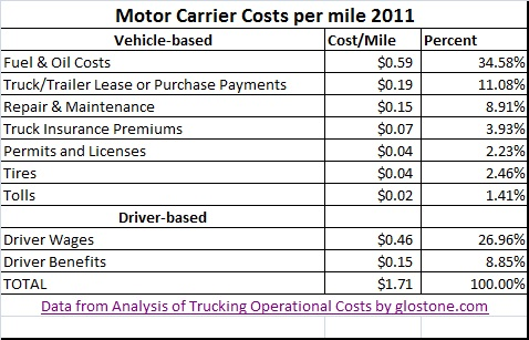 Trucking Costs In 2016 And Beyond Packnet Ltd