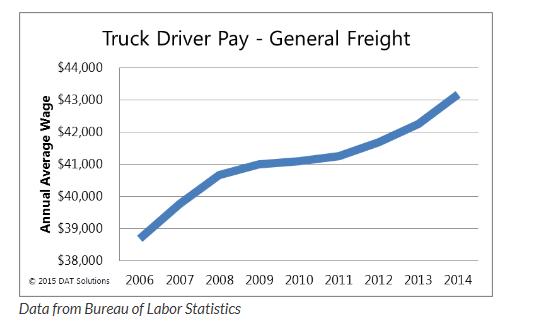 driver salary