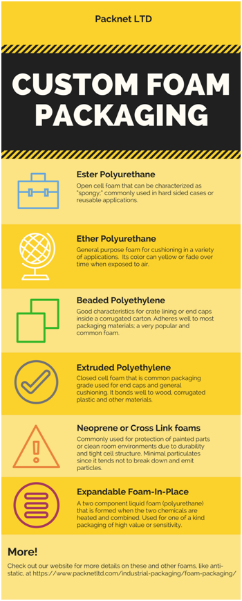 customfoampackaginginfographic